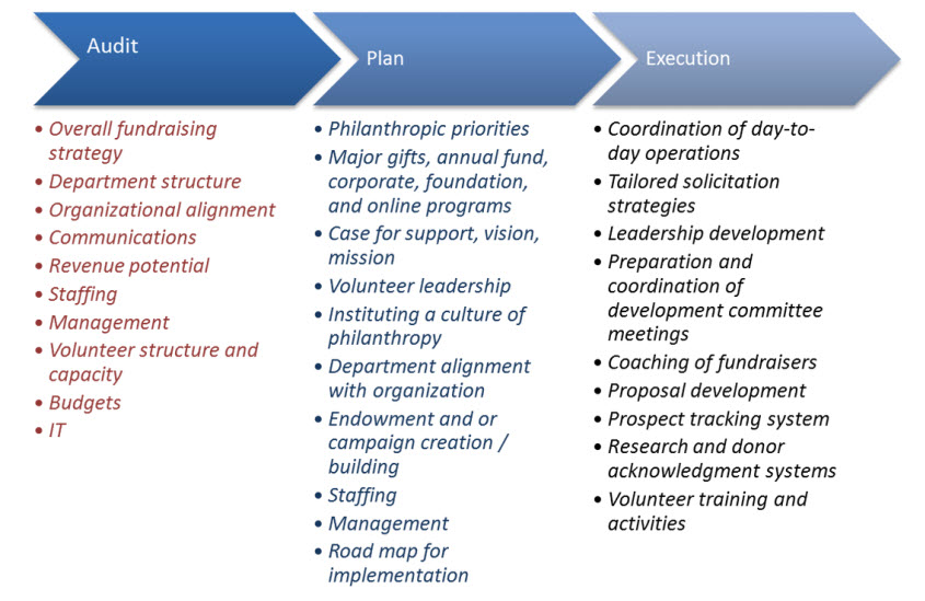 fund development plan template - fundraising plan the super simple fundraising plan for