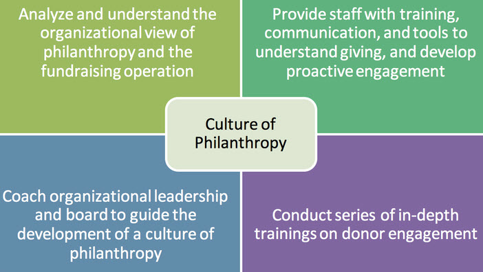 culture of philanthropy Within the context of a culture of philanthropy and a fund development plan, some organizations will employ grant requests to aligned foundations and government, corporate, and religious giving programs.